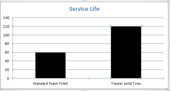 Service Life Chart