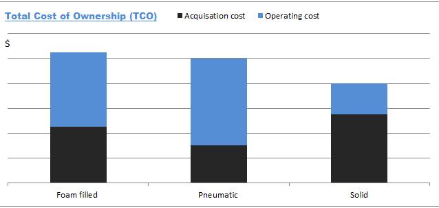 TCO Chart