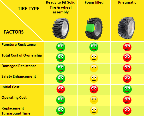 Various tire options and selecting the right tire to ensure all user needs